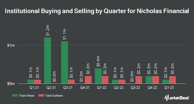 Institutional Ownership by Quarter for Nicholas Financial (NASDAQ:NICK)