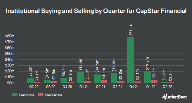 Institutional Ownership by Quarter for Capstar Financial (NASDAQ:CSTR)