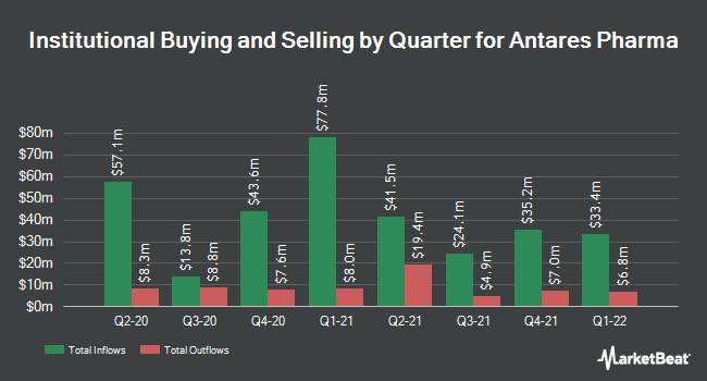 Institutional Ownership by Quarter for Antares Pharma (NASDAQ:ATRS)