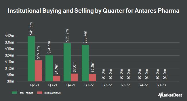 Institutional Ownership by Quarter for Antares Pharma (NASDAQ:ATRS)