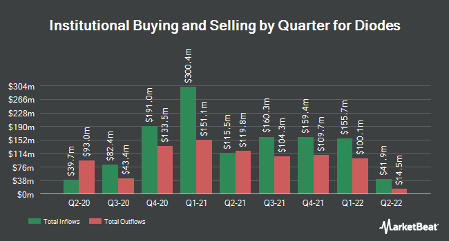 Institutional Ownership by Quarter for Diodes (NASDAQ:DIOD)