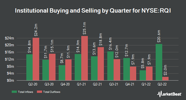 Institutional Ownership by Quarter for Cohen & Steers Quality Income Realty (NYSE:RQI)