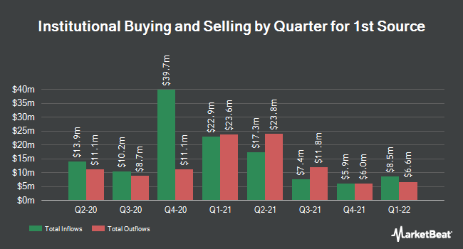 Institutional Ownership by Quarter for 1st Source Corporation (NASDAQ:SRCE)