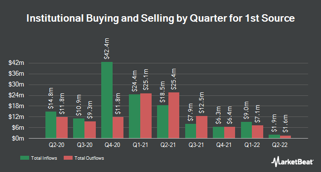 Institutional Ownership by Quarter for 1st Source (NASDAQ:SRCE)
