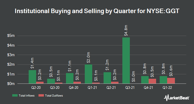 Institutional Ownership by Quarter for Gabelli Multimedia Trust (NYSE:GGT)