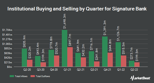 Institutional Ownership by Quarter for Signature Bank (NASDAQ:SBNY)