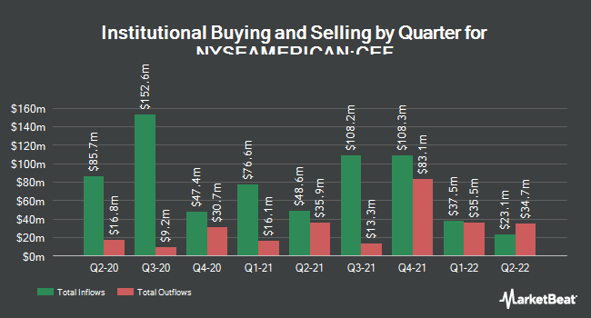 Institutional Ownership by Quarter for Sprott Physical Gold and Silver Trust (NYSEAMERICAN:CEF)