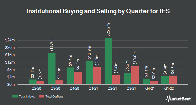 Institutional Ownership by Quarter for IES (NASDAQ:IESC)