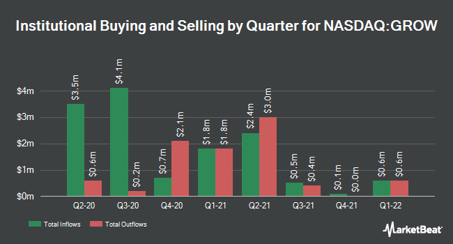 Institutional Ownership by Quarter for U.S. Global Investors (NASDAQ:GROW)