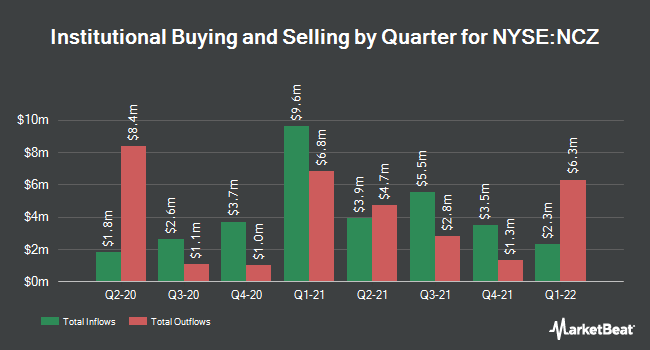 Institutional Ownership by Quarter for Allianzgi Convertible & Income Fund II (NYSE:NCZ)