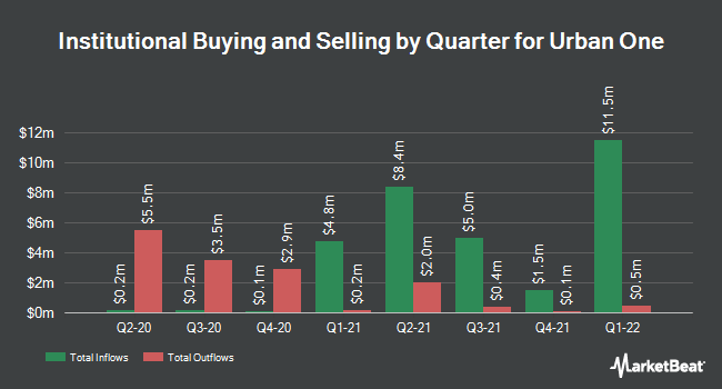 Institutional Ownership by Quarter for Urban One (NASDAQ:UONEK)