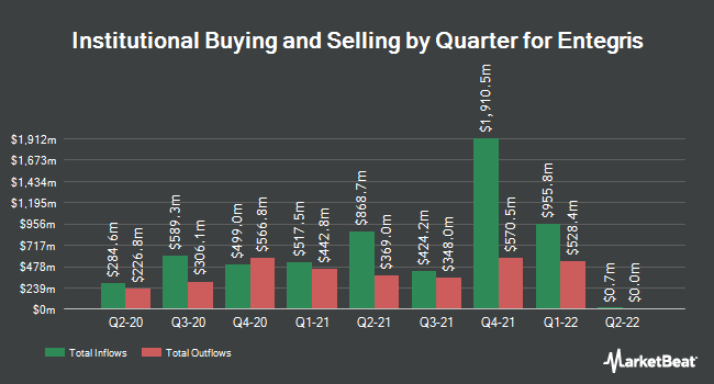 Institutional Ownership by Quarter for Entegris (NASDAQ:ENTG)