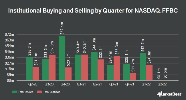 Institutional Ownership by Quarter for First Financial Bank (NASDAQ:FFBC)