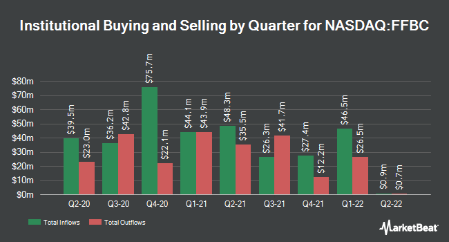 Institutional Ownership by Quarter for First Financial Bancorp. (NASDAQ:FFBC)