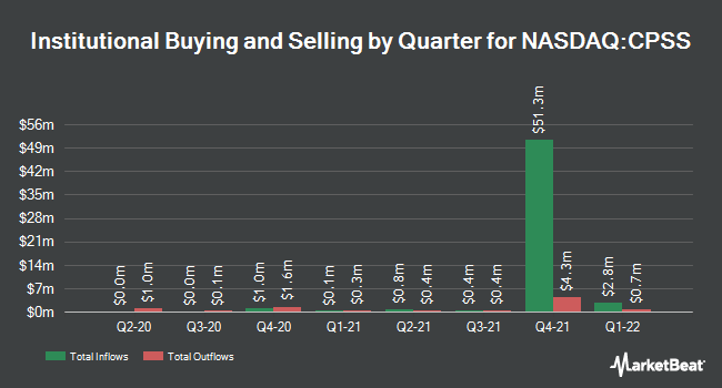 Institutional Ownership by Quarter for Consumer Portfolio Services (NASDAQ:CPSS)