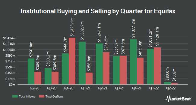 Institutional Ownership by Quarter for Equifax (NYSE:EFX)