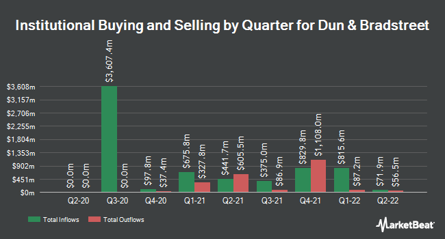 Institutional Ownership by Quarter for Dun & Bradstreet (NYSE:DNB)