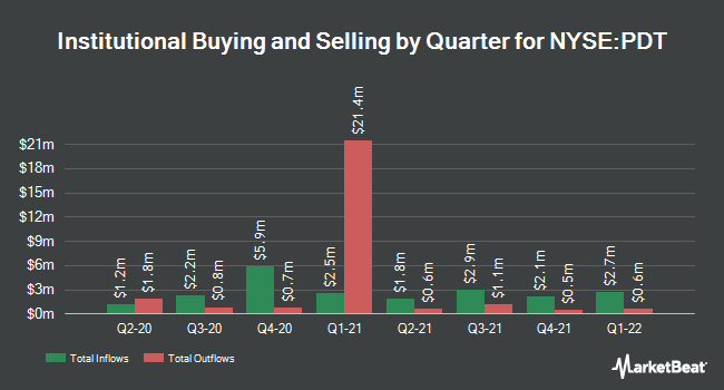 Institutional Ownership by Quarter for John Hancock Patriot Premium Div Fund II (NYSE:PDT)