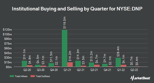 Institutional Ownership by Quarter for DNP Select Income Fund (NYSE:DNP)
