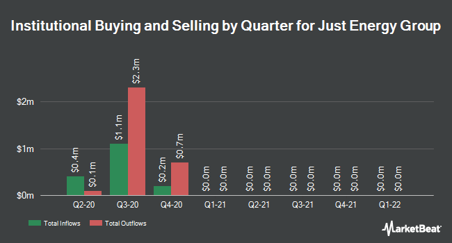 Institutional Ownership by Quarter for Just Energy (NYSE:JE)
