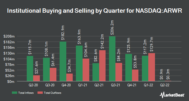 Institutional Ownership by Quarter for Arrowhead Pharmaceuticals (NASDAQ:ARWR)