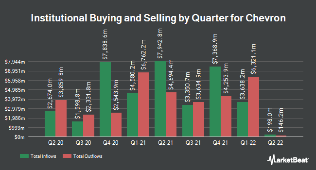 Institutional Ownership by Quarter for Chevron Corporation (NYSE:CVX)