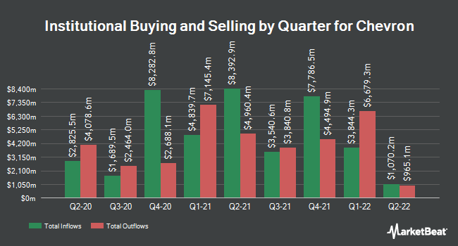 Institutional Ownership by Quarter for Chevron (NYSE:CVX)
