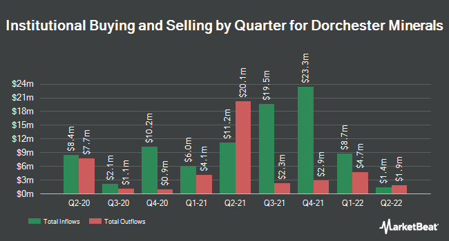Institutional Ownership by Quarter for Dorchester Minerals (NASDAQ:DMLP)