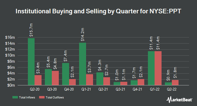 Institutional Ownership by Quarter for Putnam Premier Income Trust (NYSE:PPT)