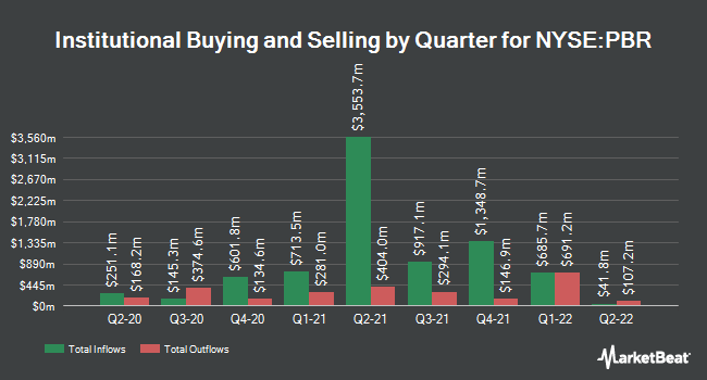 Institutional Ownership by Quarter for Petrobras (NYSE:PBR)