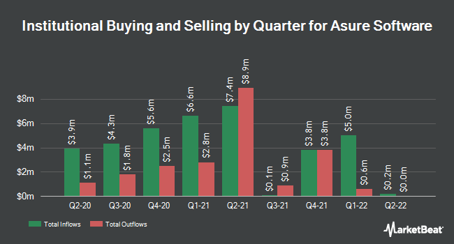 Institutional Ownership by Quarter for Asure Software (NASDAQ:ASUR)