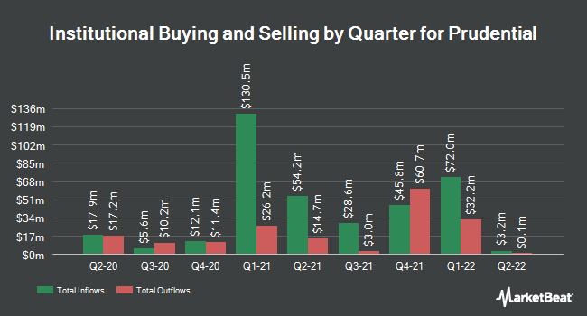 Institutional Ownership by Quarter for Prudential (NYSE:PUK)