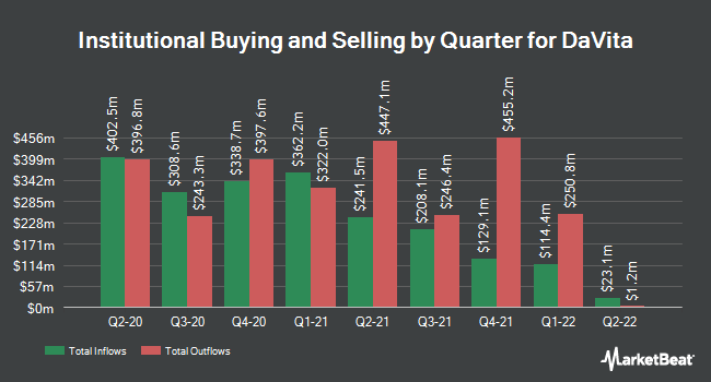 Institutional Ownership by Quarter for Davita (NYSE:DVA)