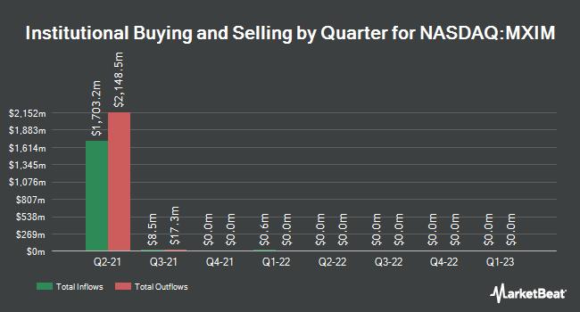 Institutional Ownership by Quarter for Maxim Integrated (NASDAQ:MXIM)