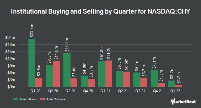 Institutional Ownership by Quarter for Calamos Convertible and High Income Fund (NASDAQ:CHY)