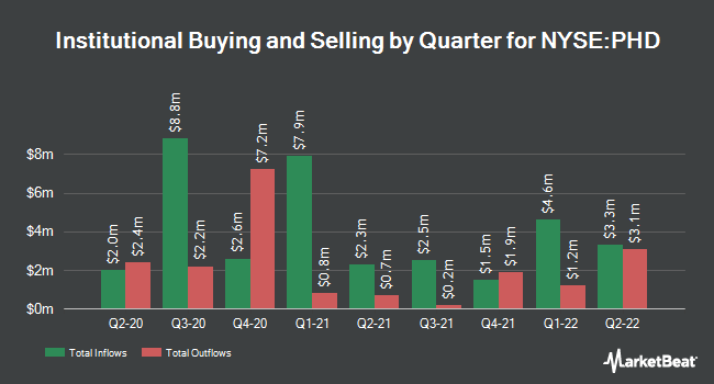 Institutional Ownership by Quarter for Pioneer Floating Rate (NYSE:PHD)