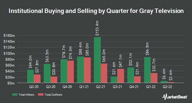 Institutional Ownership by Quarter for Gray Television (NYSE:GTN)