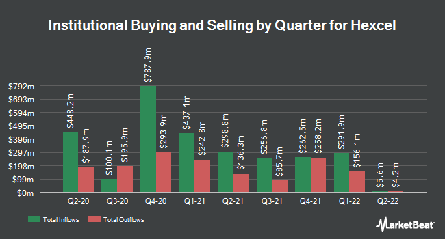 Institutional Ownership by Quarter for Hexcel (NYSE:HXL)