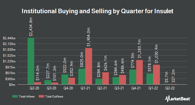 Institutional Ownership by Quarter for Insulet (NASDAQ:PODD)