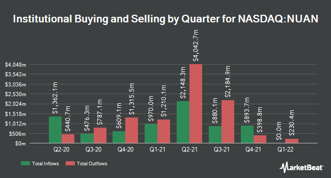 Institutional Ownership by Quarter for Nuance Communications (NASDAQ:NUAN)