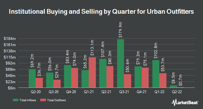 Institutional Ownership by Quarter for Urban Outfitters (NASDAQ:URBN)