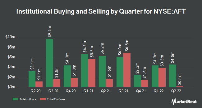 Institutional Ownership by Quarter for Apollo Senior Floating (NYSE:AFT)