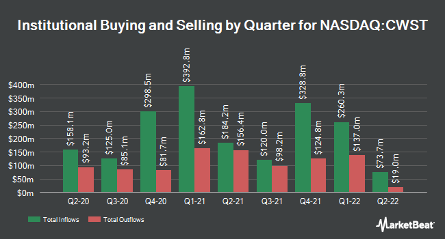 Institutional Ownership by Quarter for Casella Waste Systems (NASDAQ:CWST)
