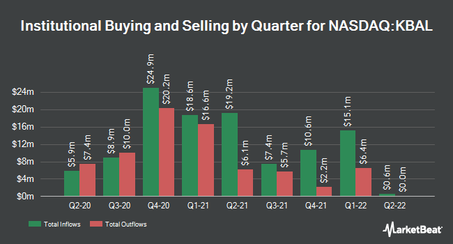 Institutional Ownership by Quarter for Kimball International (NASDAQ:KBAL)
