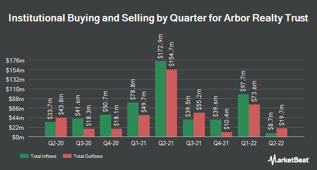 Institutional Ownership by Quarter for Arbor Realty Trust (NYSE:ABR)