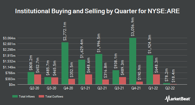 Institutional Ownership by Quarter for Alexandria Real Estate Equities (NYSE:ARE)