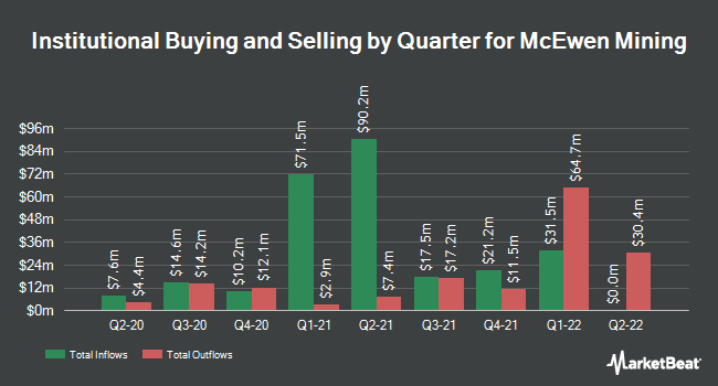Institutional Ownership by Quarter for McEwen Mining (NYSE:MUX)