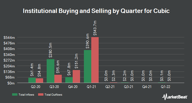 Institutional Ownership by Quarter for Cubic Corporation (NYSE:CUB)