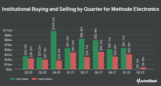 Institutional Ownership by Quarter for Methode Electronics (NYSE:MEI)