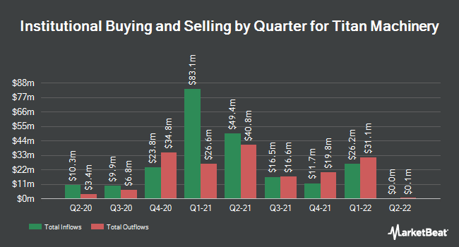 Institutional Ownership by Quarter for Titan Machinery (NASDAQ:TITN)